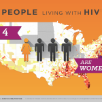 National Women and Girls HIV Aids Awareness Day